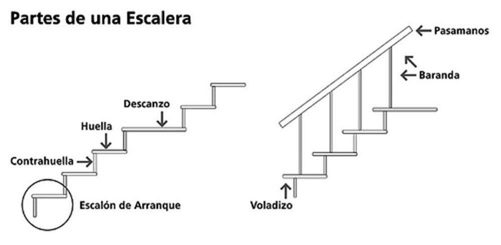 Gu a para la iluminaci n de escaleras blog for Como iluminar una escalera