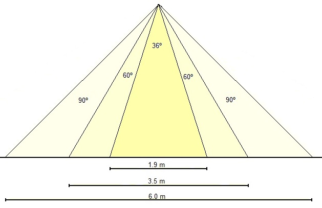 Diferentes ángulos de apertura a la misma altura