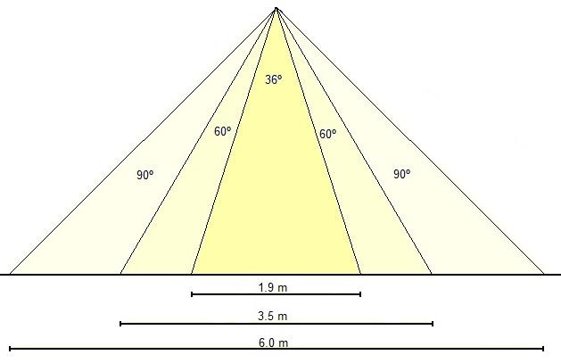 Différents angles d'ouverture de la lumière pour une même hauteur