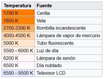 diferentes fuentes de luz y su temperatura