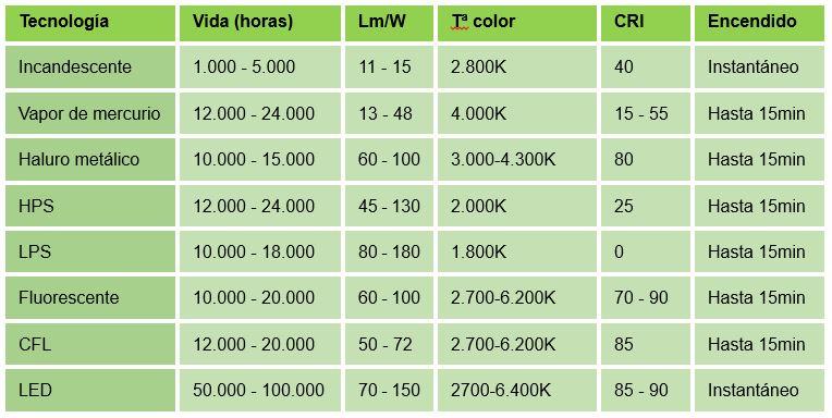 comparativa tecnologias iluminacion vial