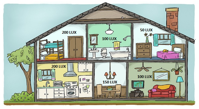 iluminación recomendada por habitaciones