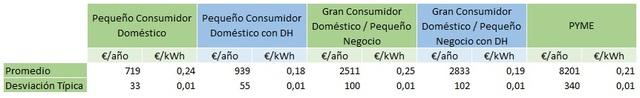 Gasto de electricidad por tipo de consumidor