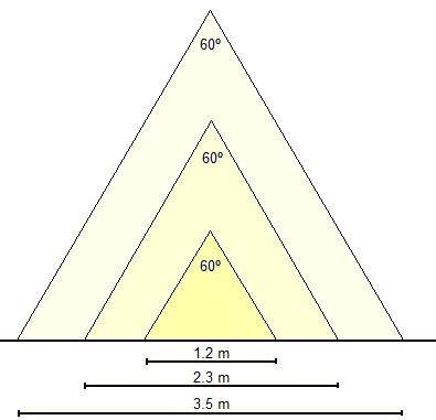 El mismo ángulo de apertura a diferentes alturas ilumina diferentes áreas