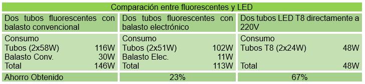 Comparación tubo fluorescente con LED