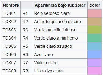 muestras de color para calcular el CRI LED