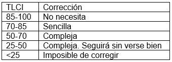 Dificultad de corrección del metraje en función del TLCI.