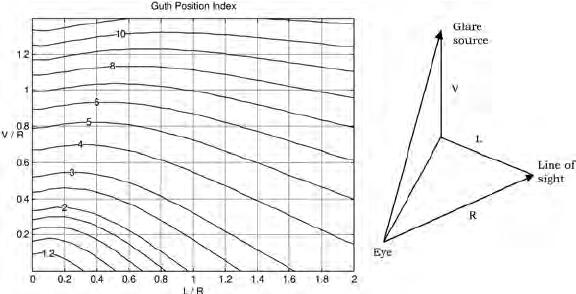 Índice de posición de Guth
