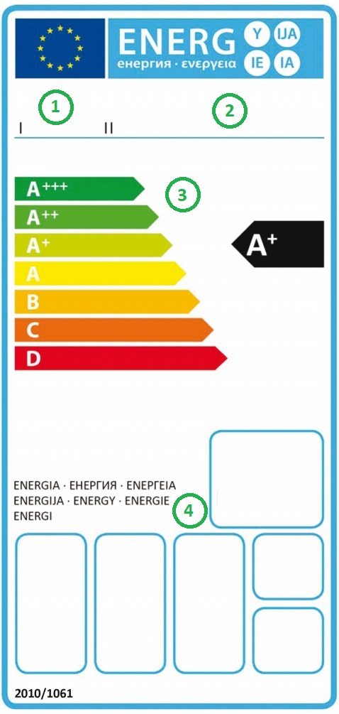 Partes de la etiqueta energética