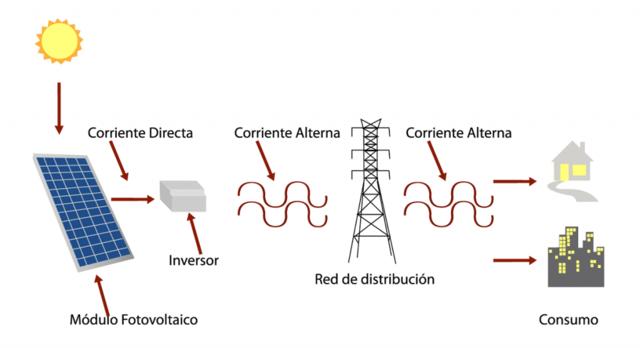 Diagrama energía solar fotovoltaica