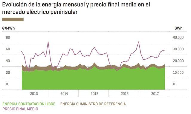 Evolución del precio final medio la energía