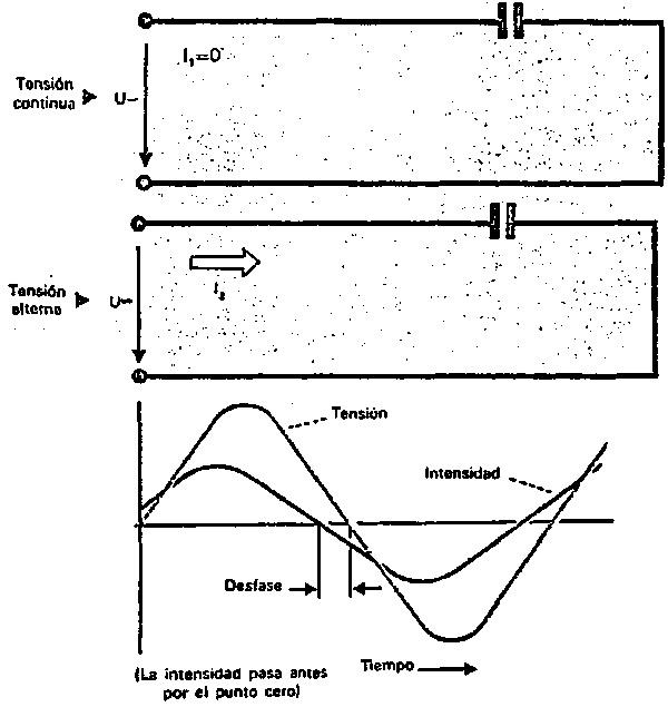 Resistencia capacitiva (X C)
