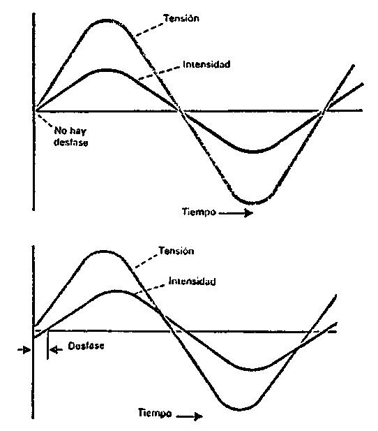 Desfase entre intensidad y tensión alterna